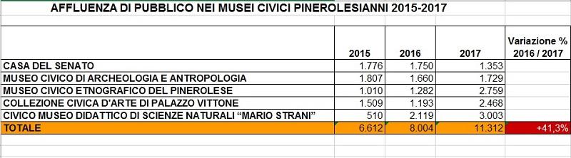 Affluenza Musei Civici 2015-2017